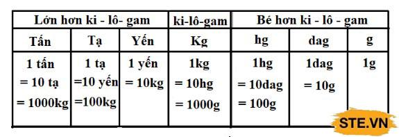 Kí tự đơn vị đo khối lượng