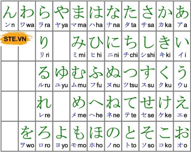 Chữ cái tiếng Nhật